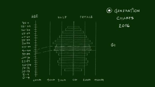stockvideo's en b-roll-footage met bevolking piramides grafieken van generation x video clip - letter b