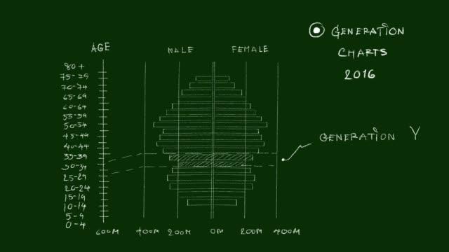 stockvideo's en b-roll-footage met bevolking piramides grafieken van generation y video clip - letter b