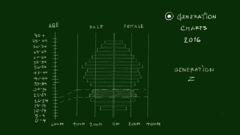 vídeos de stock e filmes b-roll de population pyramids graphs of generation z video clip - generation z