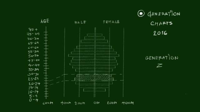 stockvideo's en b-roll-footage met bevolking piramides grafieken van generation z video clip - generation z