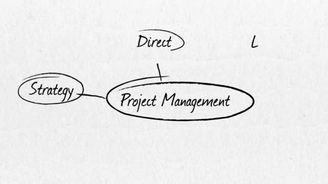 project management brain stormig - scribble stock videos & royalty-free footage