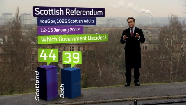 yougov poll results glasgow reporter to camera with graphics overlaid - 2014 scottish independence referendum stock videos & royalty-free footage
