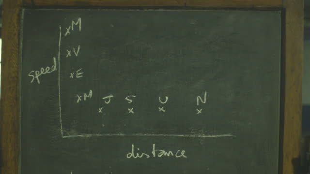 Sequence showing an illustrational graph plotted on an old-fashioned blackboard of the speed that the planets in our galaxy orbit the sun relative to their distance from the sun (M means Mercury, V means Venus etc.), as caused by gravity.
