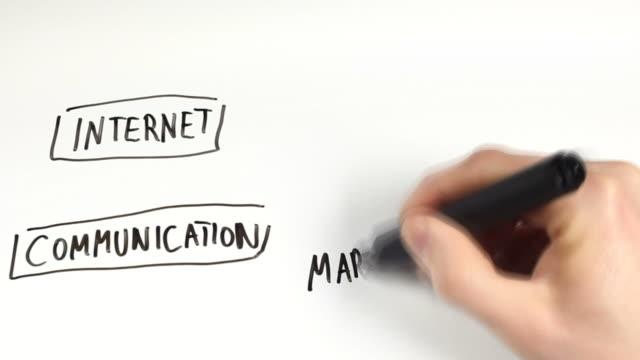 vidéos et rushes de médias sociaux-schéma explicatif - engagement des clients