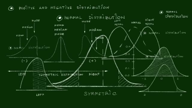 standard deviation diagram with sample size chart video clip - curve stock videos and b-roll footage