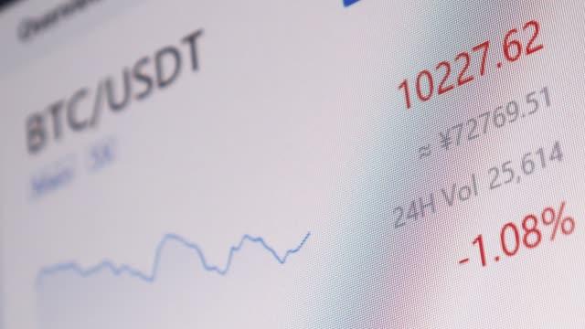 btc株式市場と為替と入札、オファー、ディスプレイ上のボリュームは急速な変化 - ナスダック点の映像素材/bロール