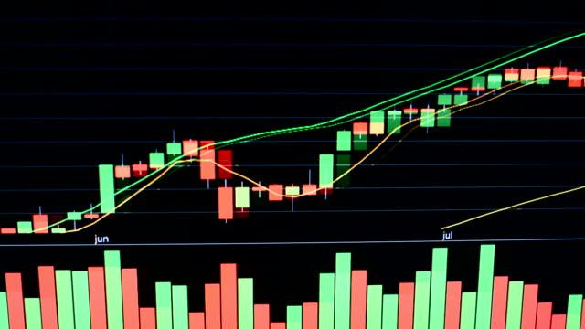 株式市場のグラフと tecnical 分析ストック - グラフ点の映像素材/bロール