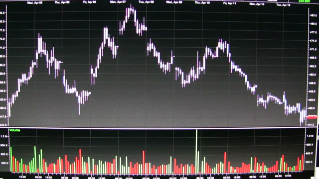 (hd1080i) stock market volatility - 2008 stock videos and b-roll footage