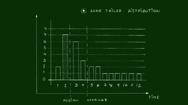 tailed and long tailed distributions video clip - diagram stock videos & royalty-free footage