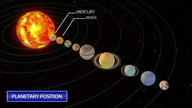 vídeos de stock e filmes b-roll de the arrangement of the solar system planets - sistema solar