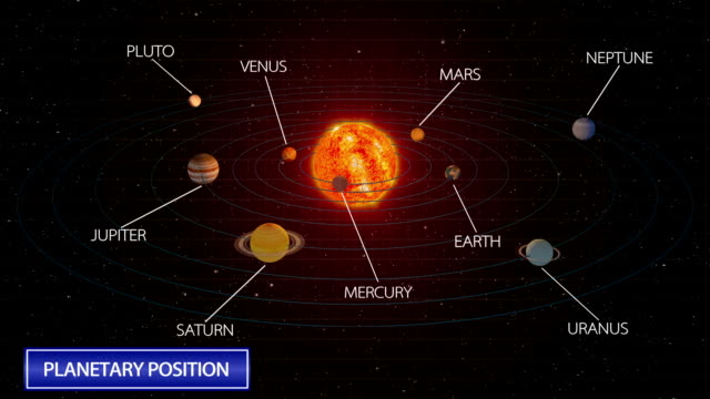 The arrangement of the solar system planets