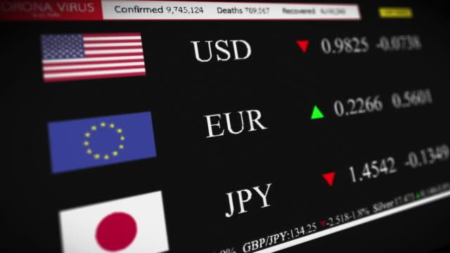 vídeos de stock, filmes e b-roll de o impacto negativo nos valores das moedas de iene dos estados unidos, europeus e japoneses como resultado da pandemia covid-19 - casa de câmbio