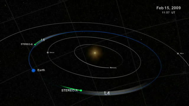 the two stereo spacecraft orbit the sun in orbits slightly different from the earth. - schwerkraft stock-videos und b-roll-filmmaterial