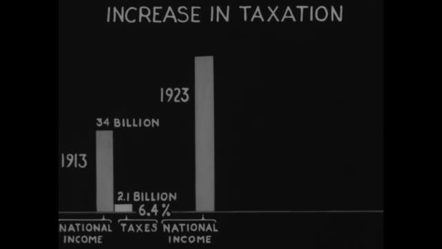 "starts with black screen with ""increase in taxation"" written at top, bar graph reveals gradually the rise in taxes from 1913 to 1933 by comparing tax... - graph stock videos & royalty-free footage"