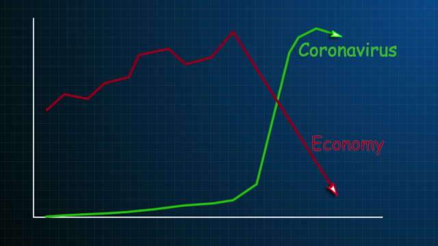 world economy downfall by coronavirus animation - recession stock videos & royalty-free footage