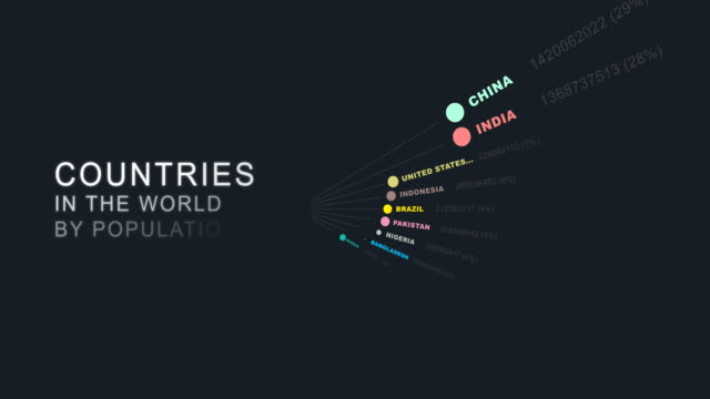 World Population Chart for Countries